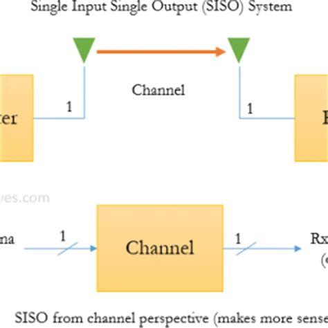 Mimo Ofdm Thesis With Matlab Code